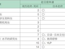 日本留学奖学金(种类、费用明细和申请攻略)