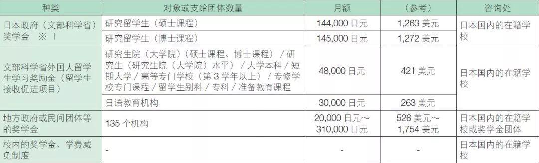 日本留学奖学金种类多,申请攻略收藏好!